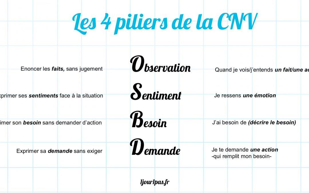 Les 4 piliers de la Communication Non Violente CNV